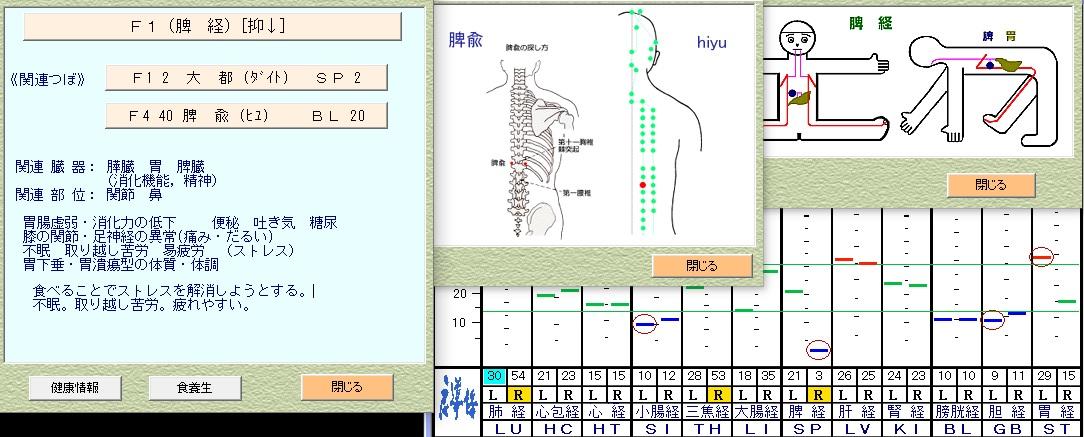 脾経の自律神経データからみる症状