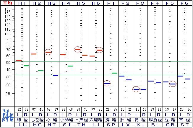 来院22回目の自律神経データ