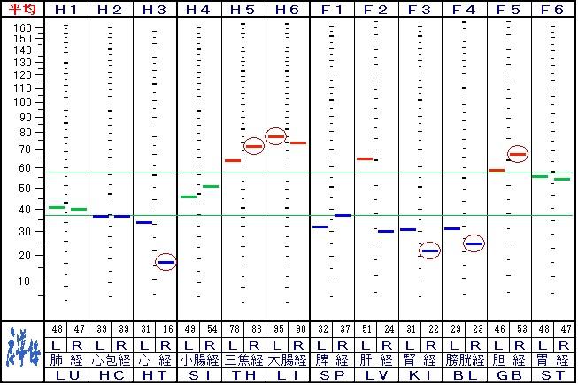 来院5回目の自律神経データ