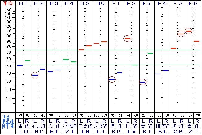初診時の自律神経データ