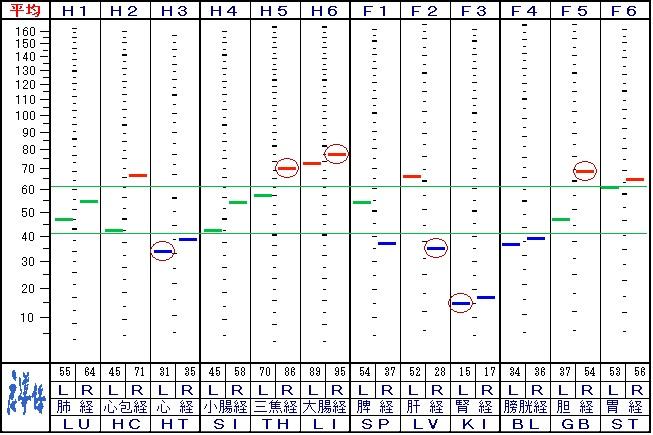 来院9回目の自律神経データ